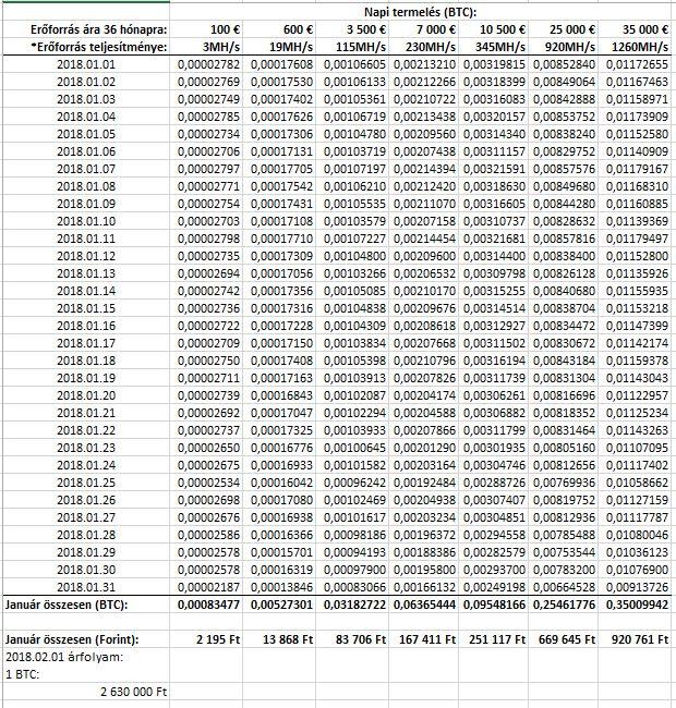 Ennyibe kerül 1 Bitcoin előállítása | Kripto Akadémia